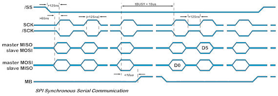 SPI and I2C Interfacing